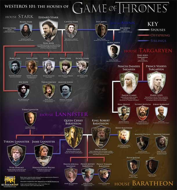 Extrêmement Série : Game of Thrones saison 1 sortie en DVD et Blu-Ray + Concours PI33