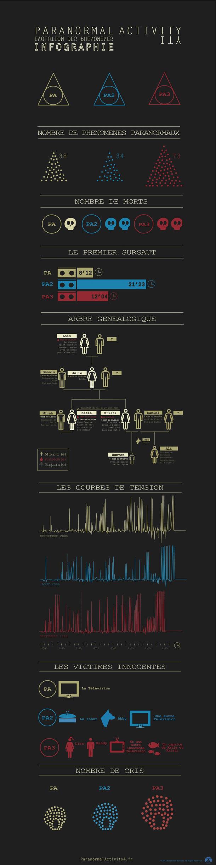Infographie Paranormal Activity saga