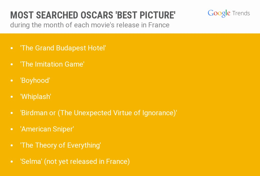 Oscars France