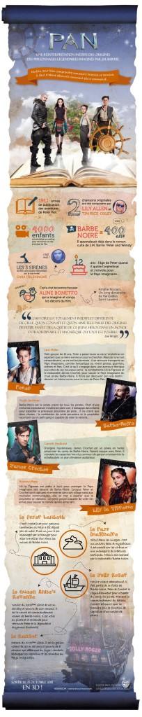 infographie- Pan